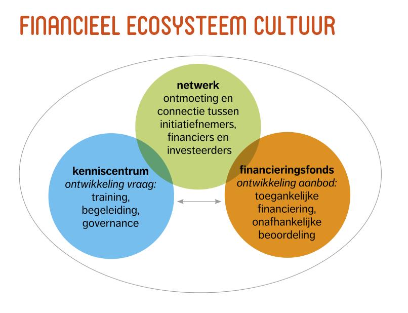 Illustratie Financieel Ecosysteem Cultuur