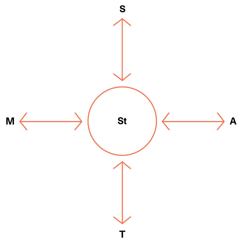 Schema Plan&Play Stap 1