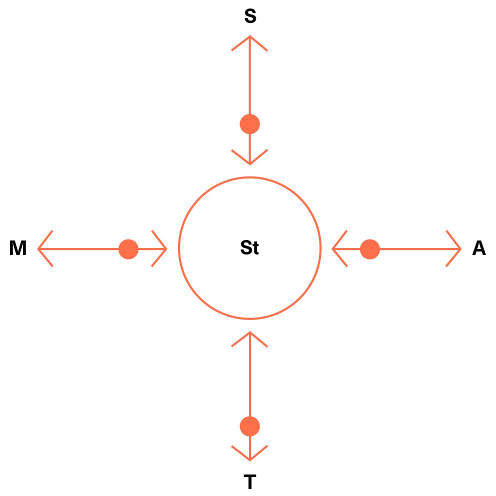 Schema Plan&Play, Stap 2