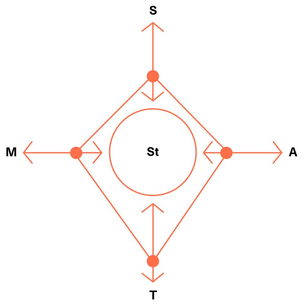 Schema Plan&Play, Stap 3