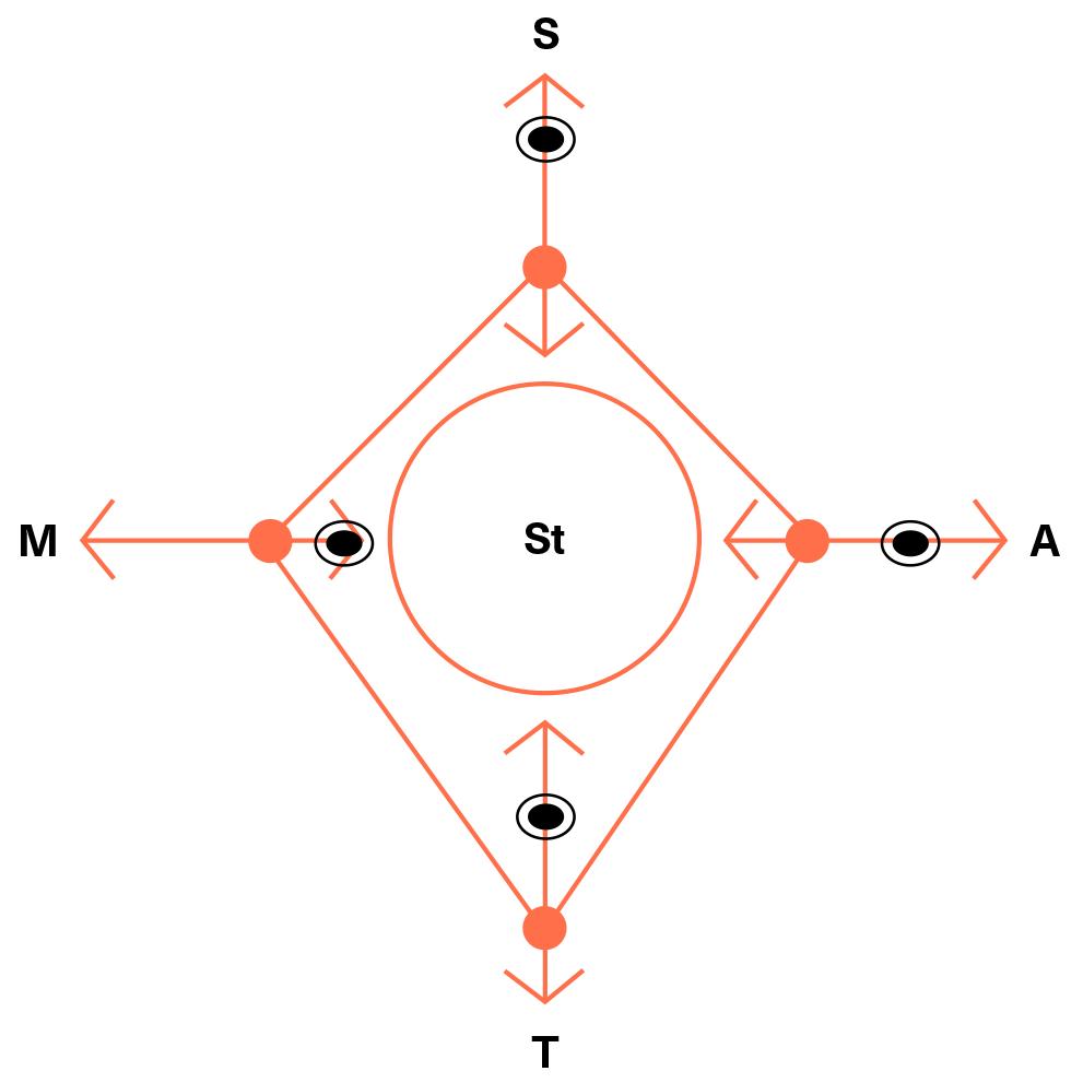 Schema Plan&Play, Stap 4