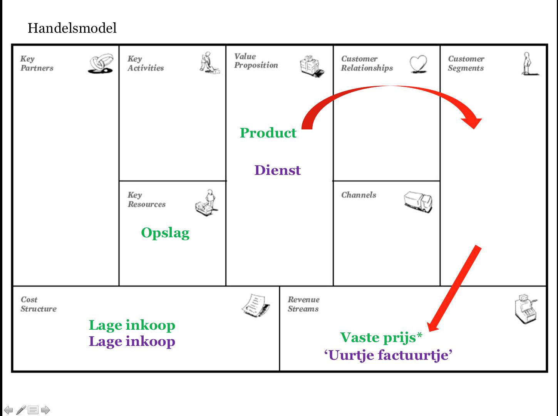 Infographic Handelsmodel