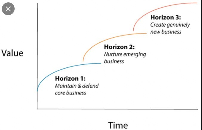 Horizons Model 3 by McKinsey