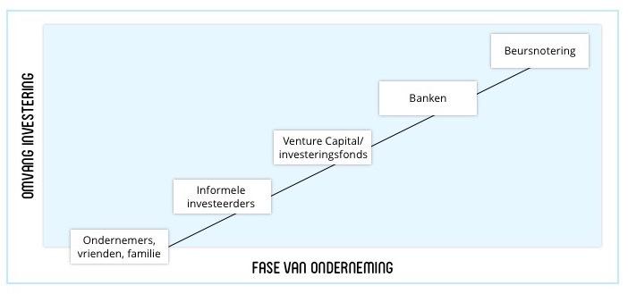 Grafiek fase van onderneming en omvang investering
