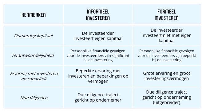 Infographic kenmerken formeel en informeel financieren