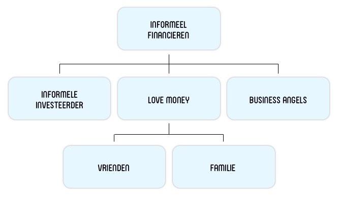 Figuur indeling informeel financieren