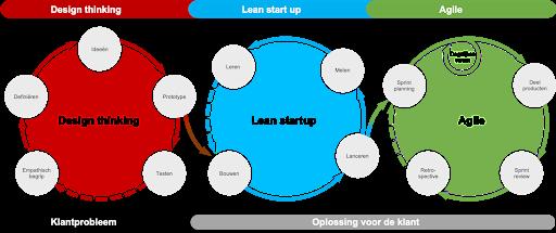 Model Methoden