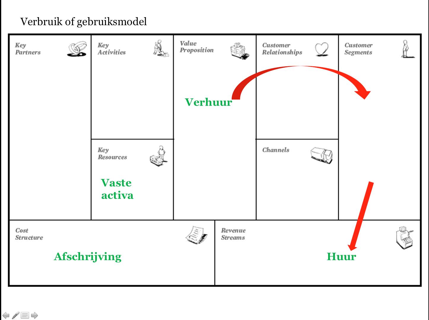 Infographic Verbruik- of gebruiksmodel